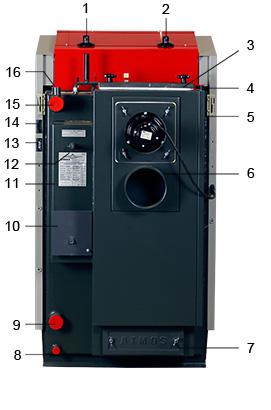 ATMOS RS Holzbrikettvergaser DC24RS und DC30RS - Legende Bauteile der Rückseite