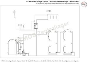 Hydraulik ATMOS Pelletanlage H9