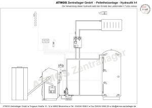 Hydraulik ATMOS Pelletanlage Hydraulik H1