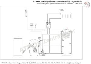 Hydraulik ATMOS Pelletanlage H2