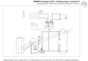 Hydraulik ATMOS Pelletanlage H3