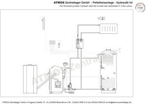 Hydraulik ATMOS Pelletanlage H4