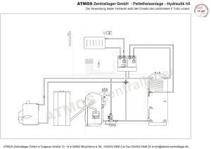 Hydraulik ATMOS Pelletanlage H5