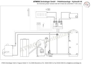 Hydraulik ATMOS Pelletanlage H6