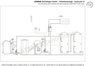 Hydraulik ATMOS Pelletanlage H7