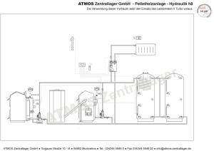 Hydraulik ATMOS Pelletanlage H8