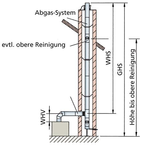 ATMOS-Schornsteinberechnung-Sanierung-1
