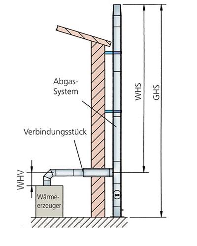 Gut bekannt Schornsteinberechnung - ATMOS Zentrallager GmbH BV05
